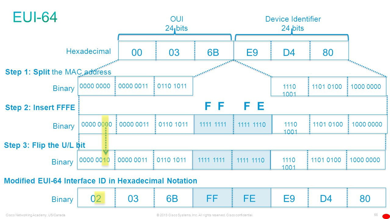 EUI-64 F F F E 00 03 6B E9 D4 80 02 03 6B FF FE E9 D4 80 OUI 24 bits