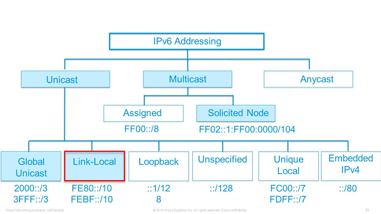 IPv6 Addressing Unicast Multicast Anycast Assigned Solicited Node