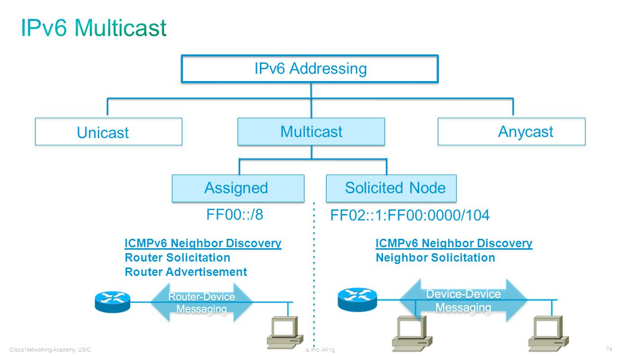 IPv6 Multicast IPv6 Addressing Unicast Multicast Anycast Assigned