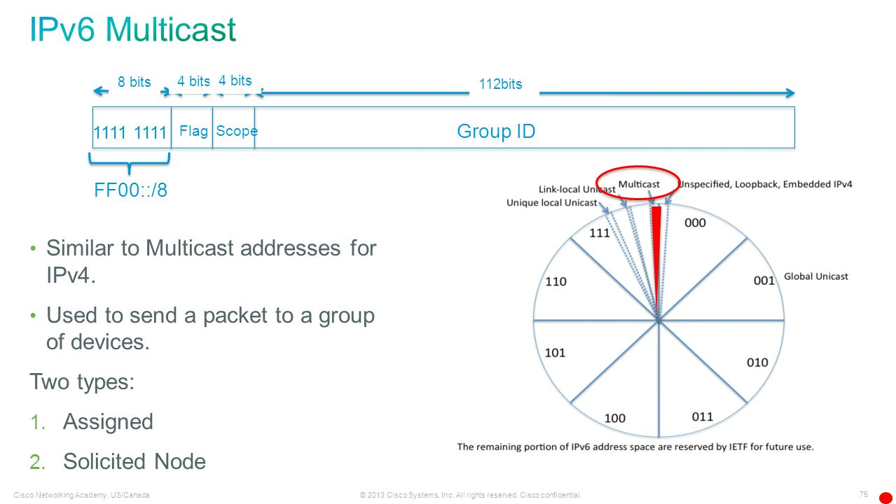 IPv6 Multicast Similar to Multicast addresses for IPv4.
