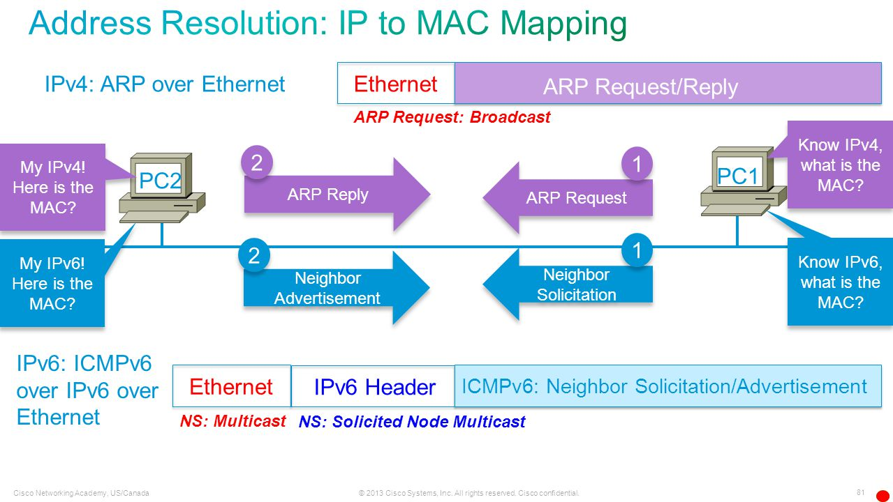 Address Resolution: IP to MAC Mapping
