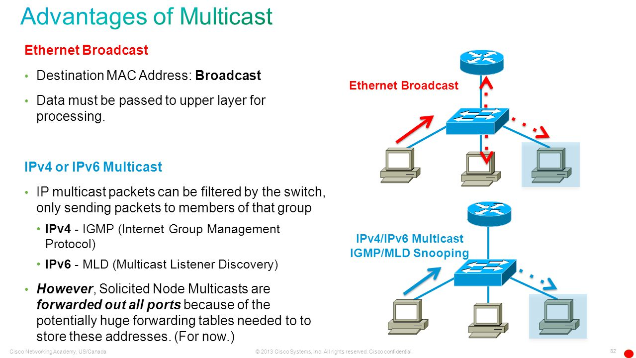 Advantages of Multicast