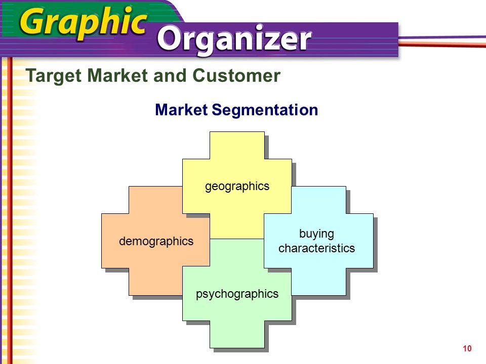 buying characteristics
