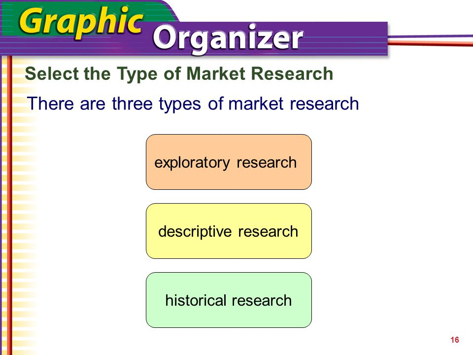 Types marketing research