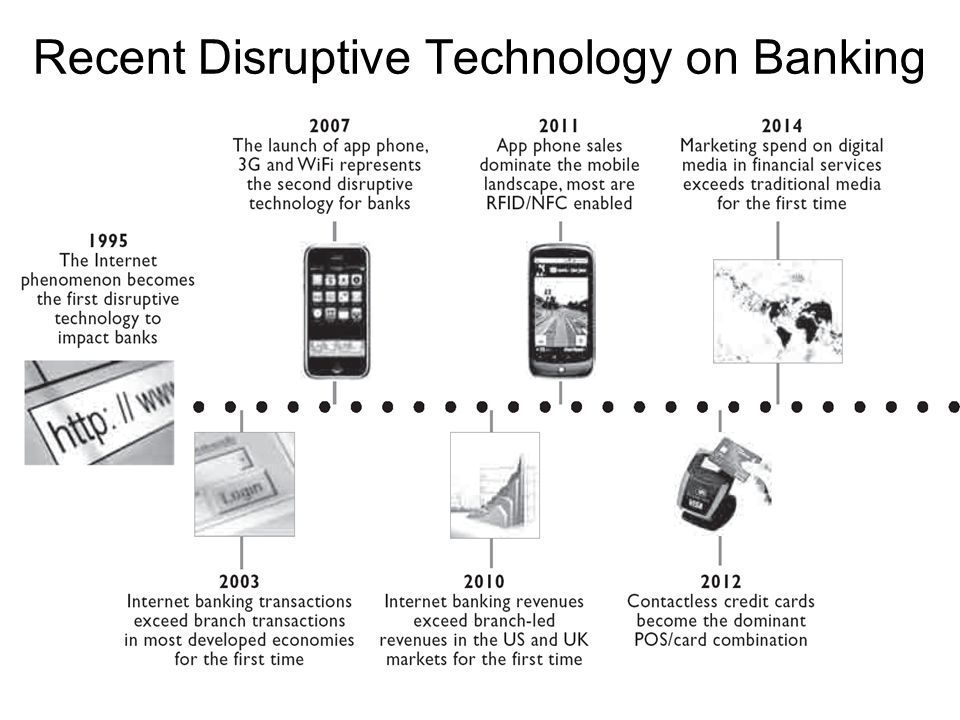 Recent Disruptive Technology on Banking