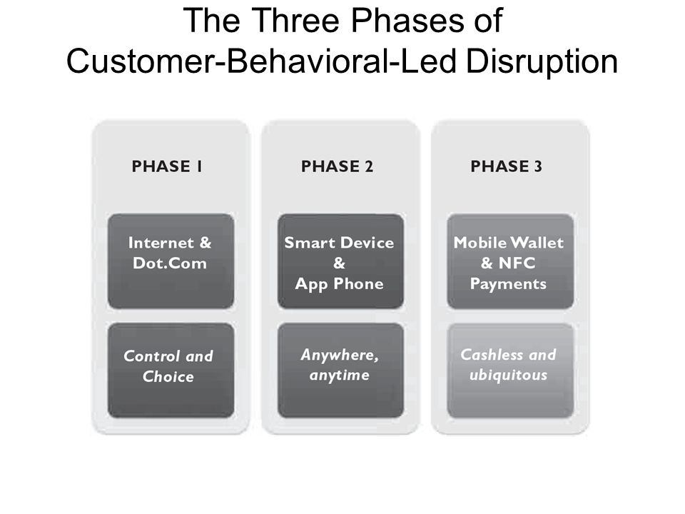 The Three Phases of Customer-Behavioral-Led Disruption