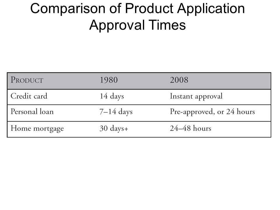 Comparison of Product Application Approval Times