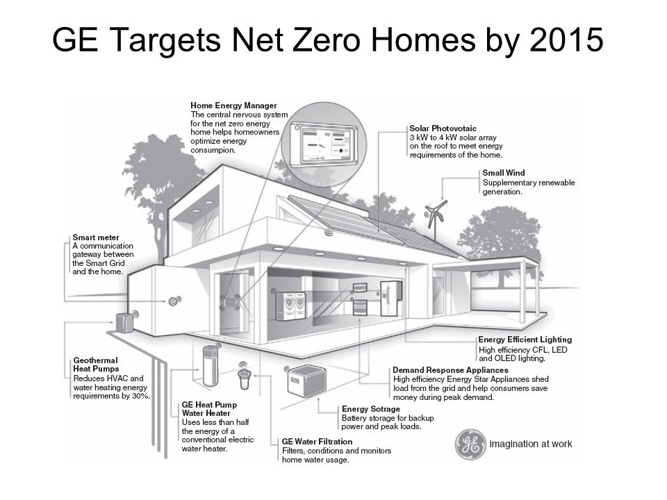 GE Targets Net Zero Homes by 2015