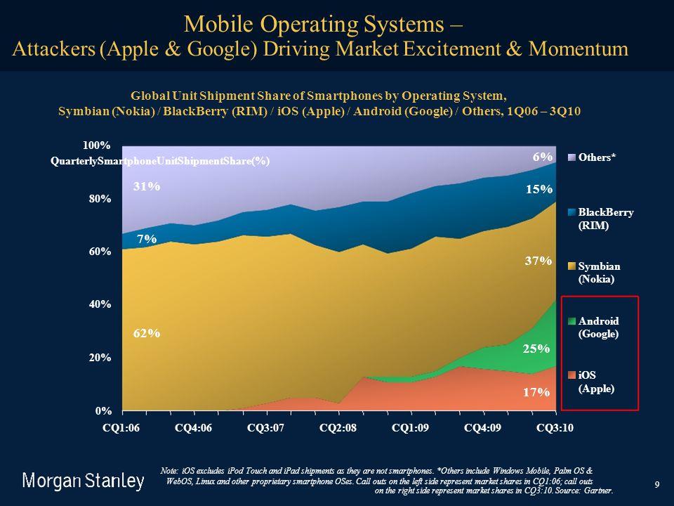Attackers (Apple & Google) Driving Market Excitement & Momentum