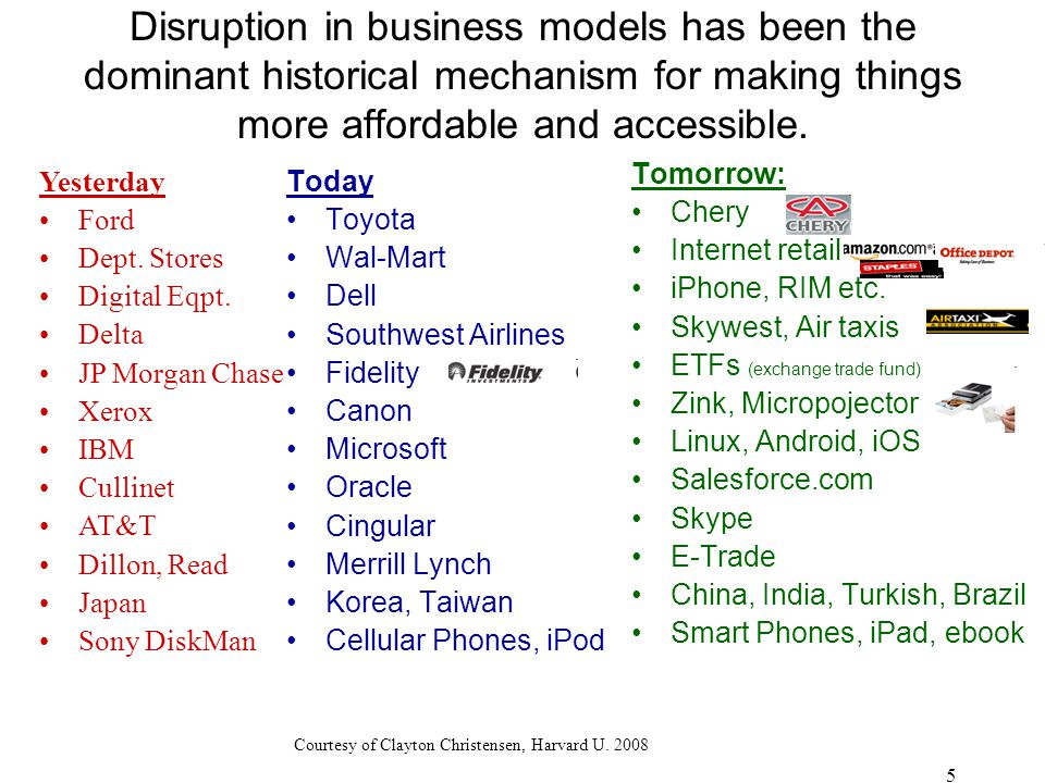 Disruption in business models has been the dominant historical mechanism for making things more affordable and accessible.