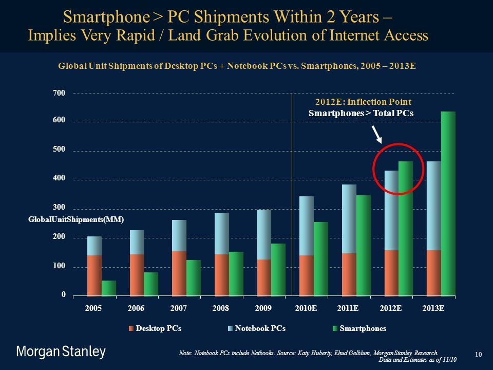 Implies Very Rapid / Land Grab Evolution of Internet Access