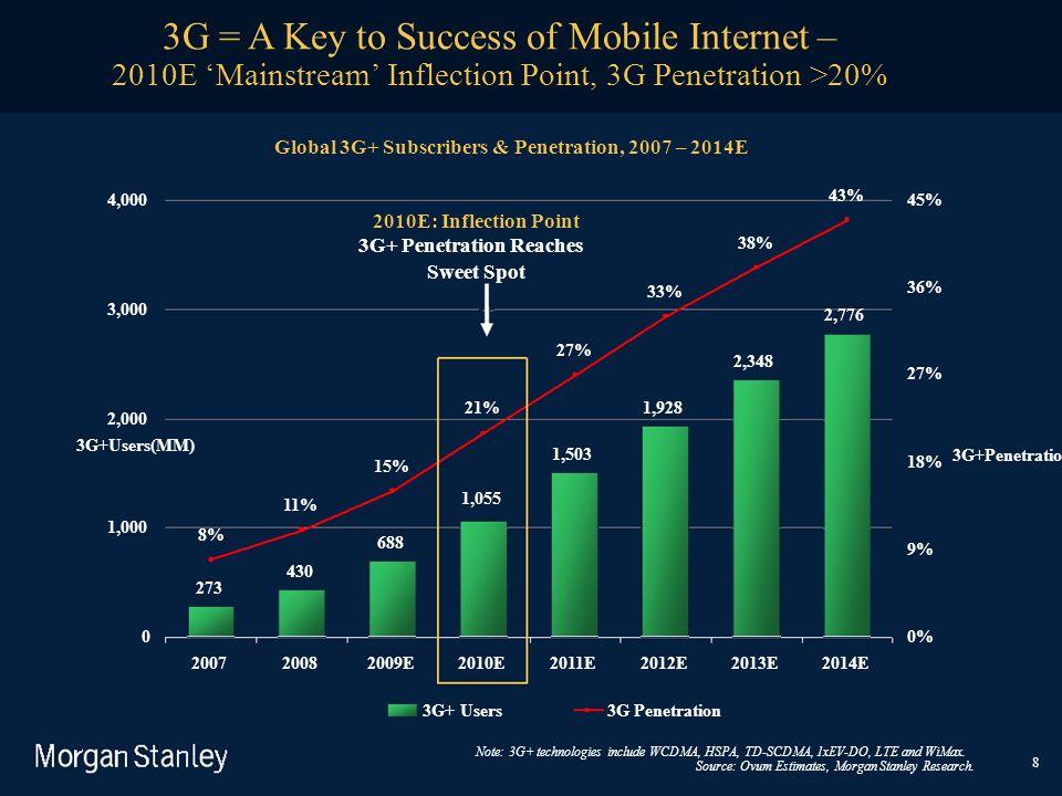 2010E 'Mainstream' Inflection Point, 3G Penetration >20%