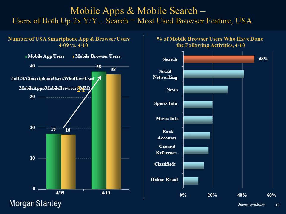 Users of Both Up 2x Y/Y…Search = Most Used Browser Feature, USA