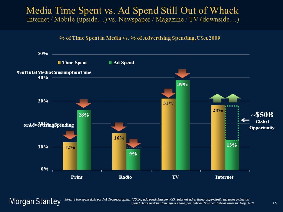 Media Time Spent vs. Ad Spend Still Out of Whack