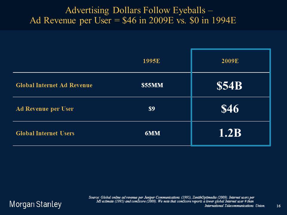 $54B $46 1.2B Ad Revenue per User = $46 in 2009E vs. $0 in 1994E