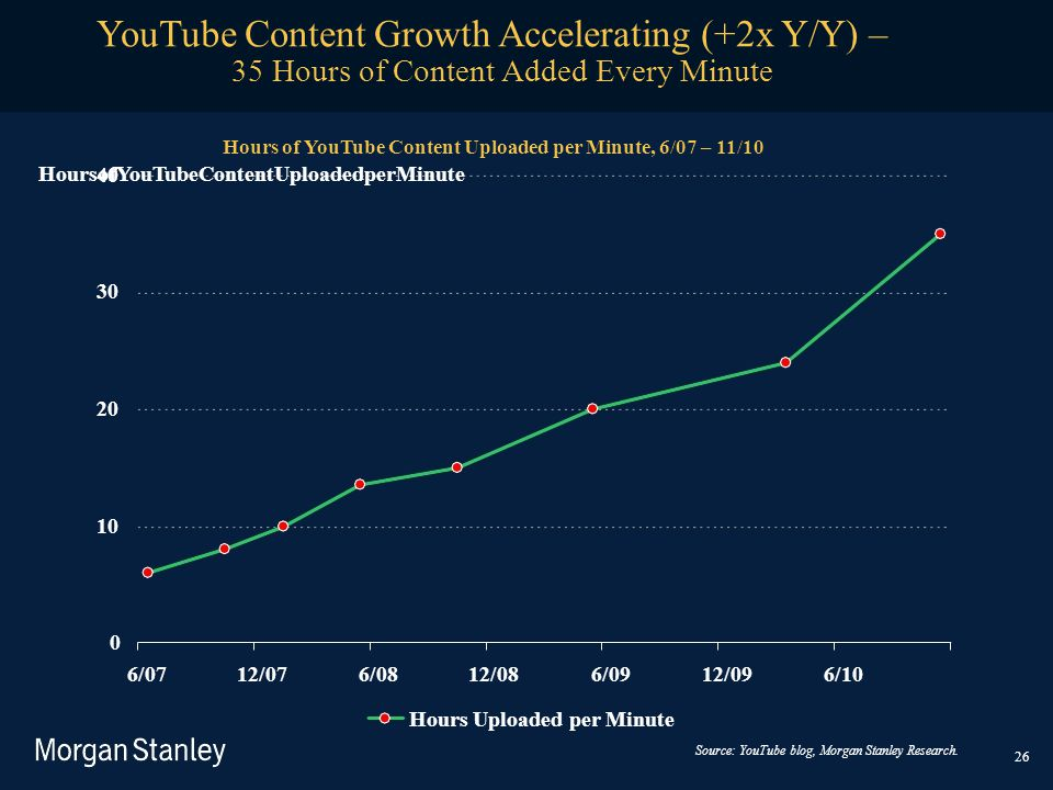 YouTube Content Growth Accelerating (+2x Y/Y) –