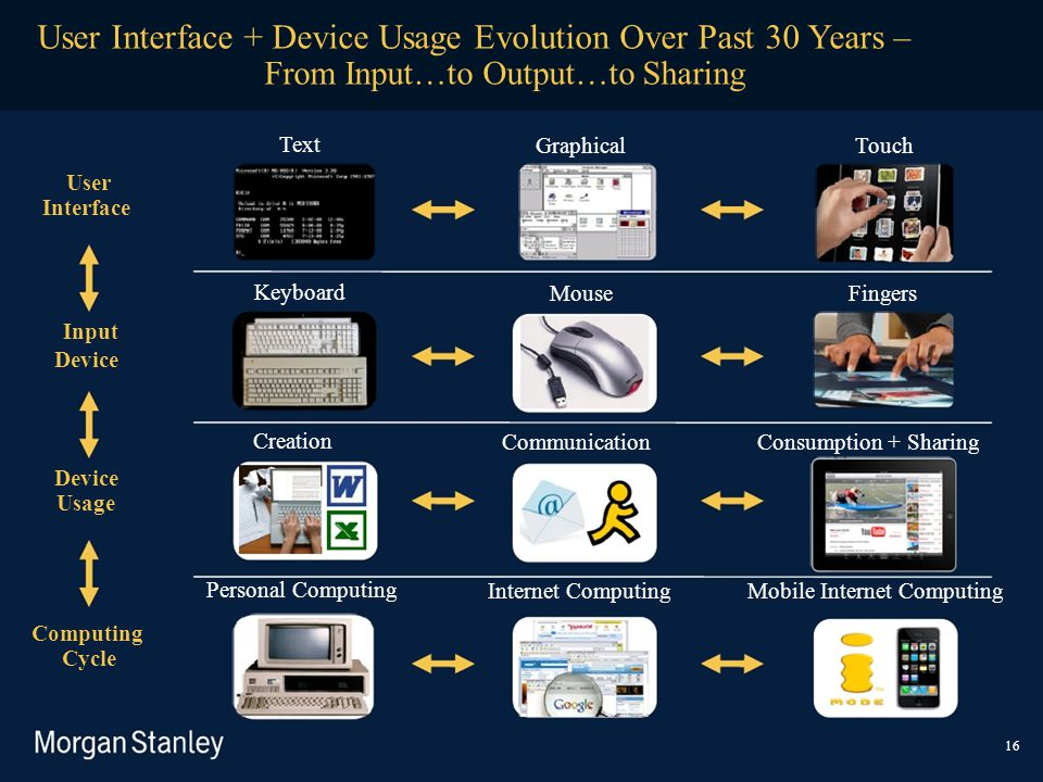User Interface + Device Usage Evolution Over Past 30 Years –