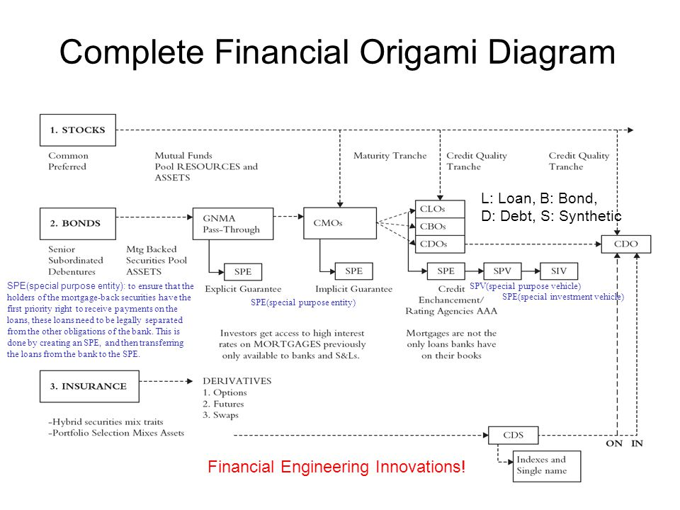 Complete Financial Origami Diagram