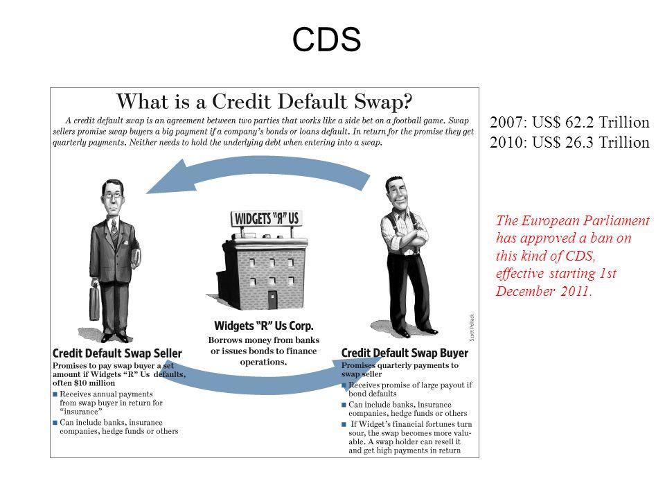 CDS 2007: US$ 62.2 Trillion 2010: US$ 26.3 Trillion