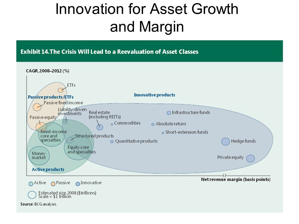 Innovation for Asset Growth and Margin