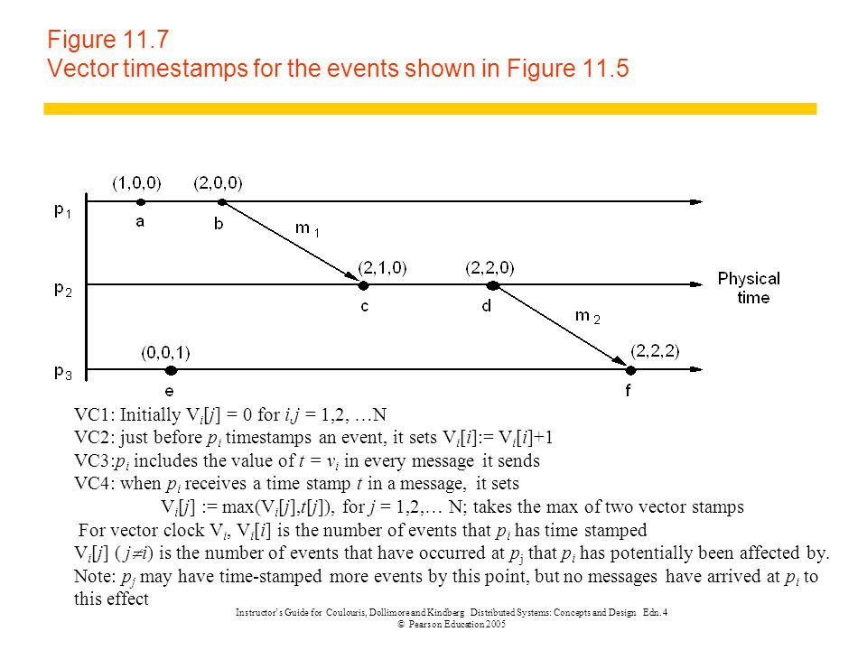 Figure 11.7 Vector timestamps for the events shown in Figure 11.5