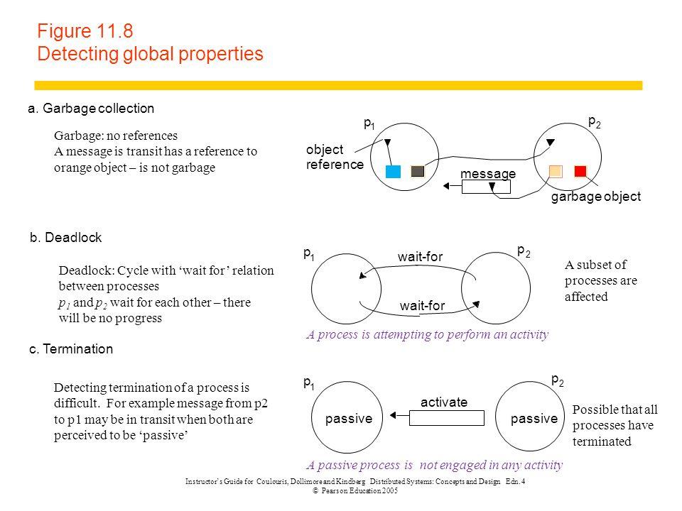 Figure 11.8 Detecting global properties