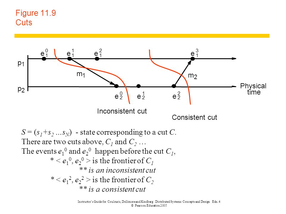 S = (s1+s2 …sN) - state corresponding to a cut C.