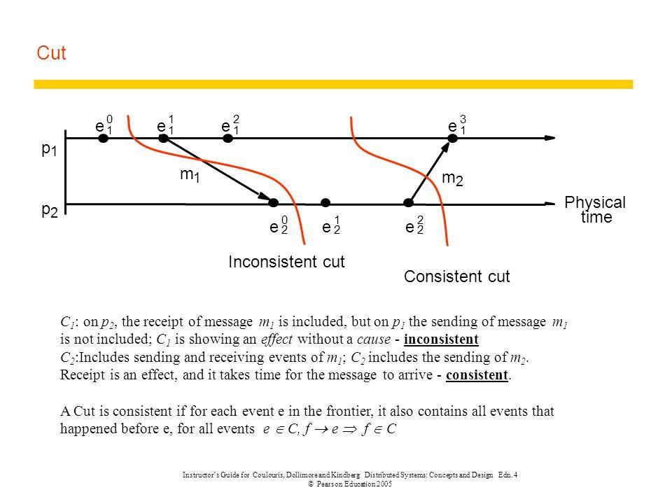 Cut e p m Physical time Inconsistent cut Consistent cut