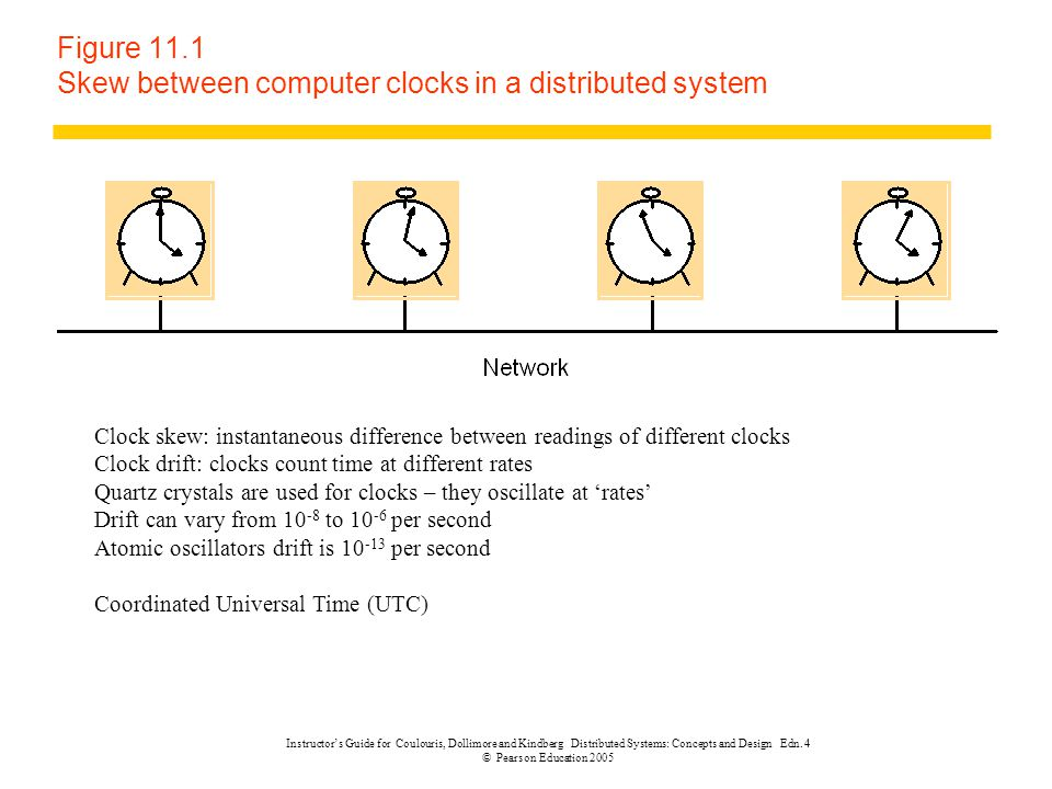 Figure 11.1 Skew between computer clocks in a distributed system