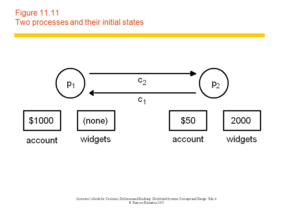 Figure 11.11 Two processes and their initial states