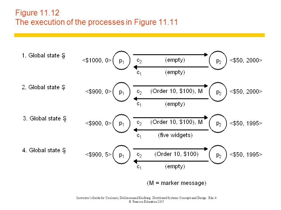 Figure 11.12 The execution of the processes in Figure 11.11