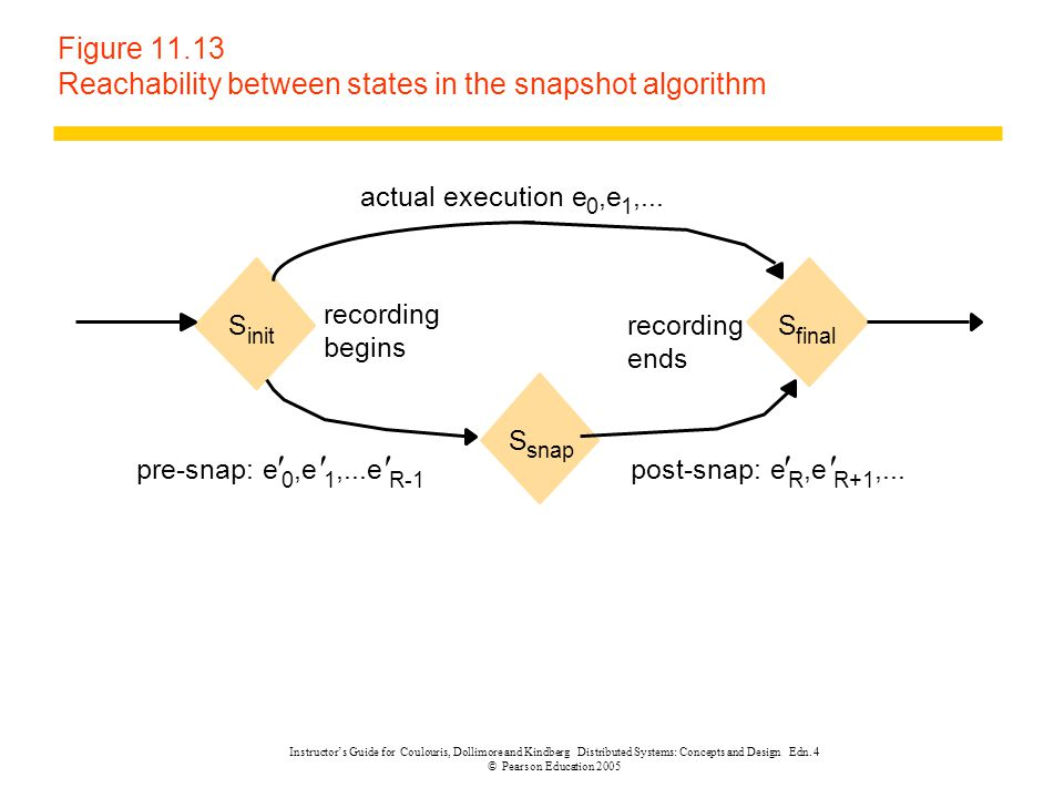 Figure 11.13 Reachability between states in the snapshot algorithm
