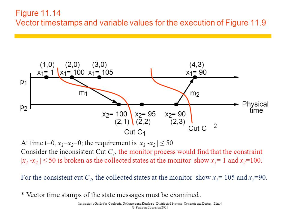 Figure 11.14 Vector timestamps and variable values for the execution of Figure 11.9