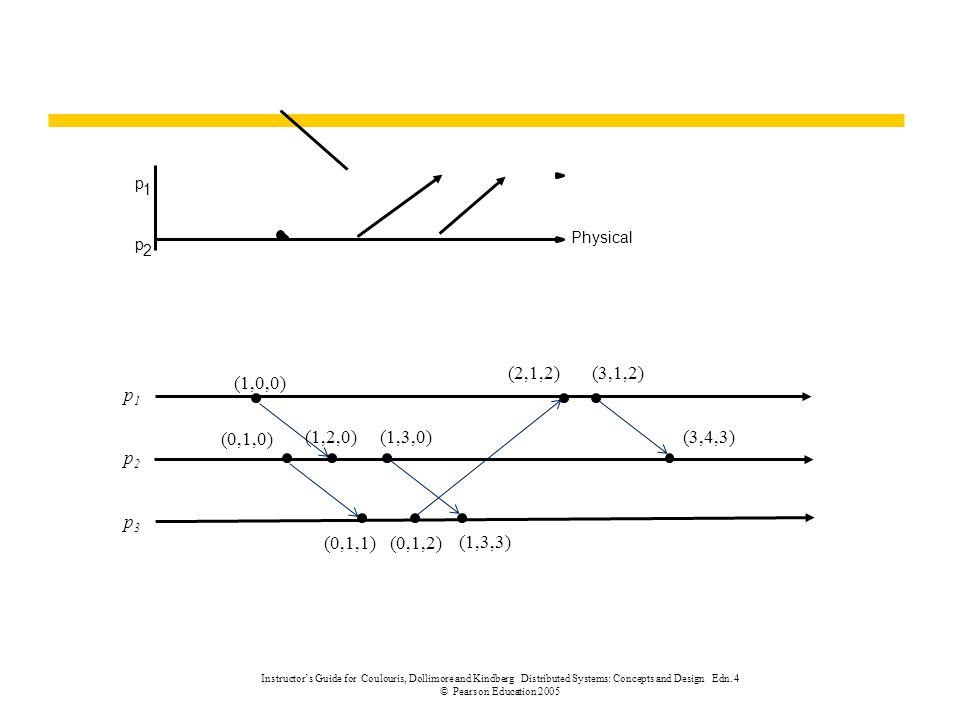 p 1. Physical. p. 2. p1. p2. p3. (0,1,1) (0,1,0) (1,2,0) (1,3,0) (1,0,0) (0,1,2) (1,3,3)