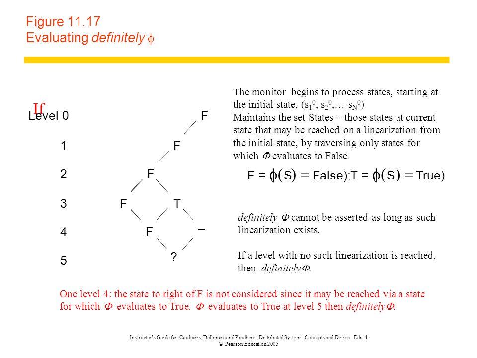 Figure 11.17 Evaluating definitely f