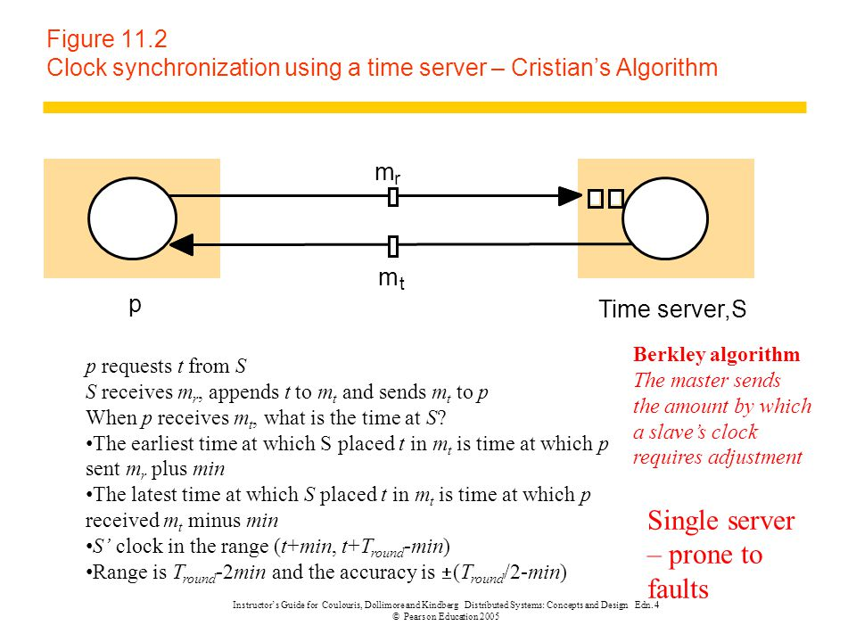 Single server – prone to faults