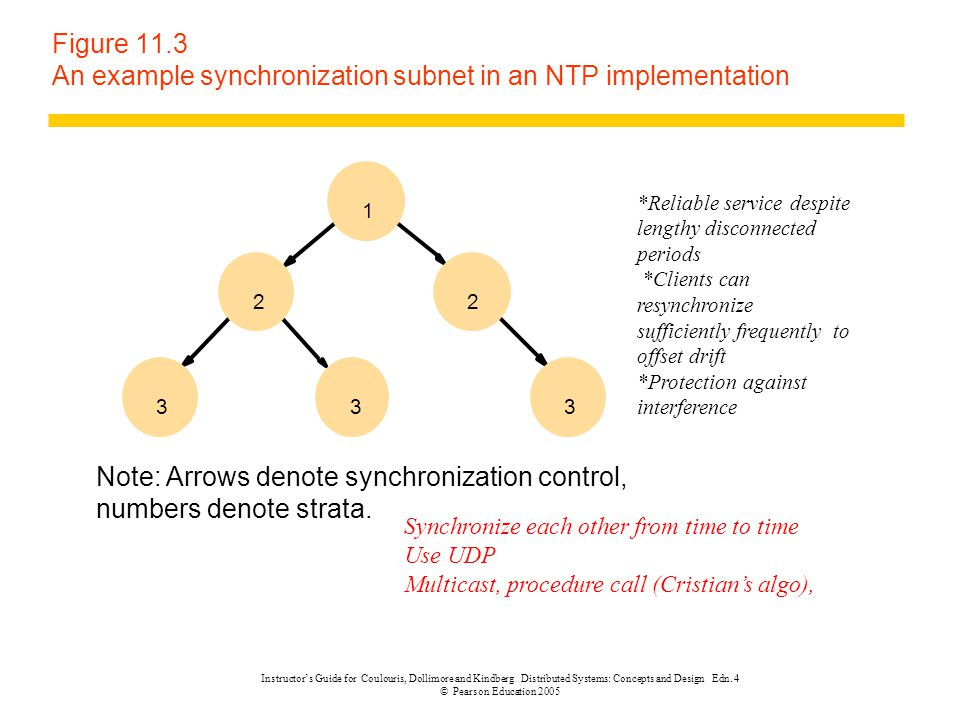 Figure 11.3 An example synchronization subnet in an NTP implementation