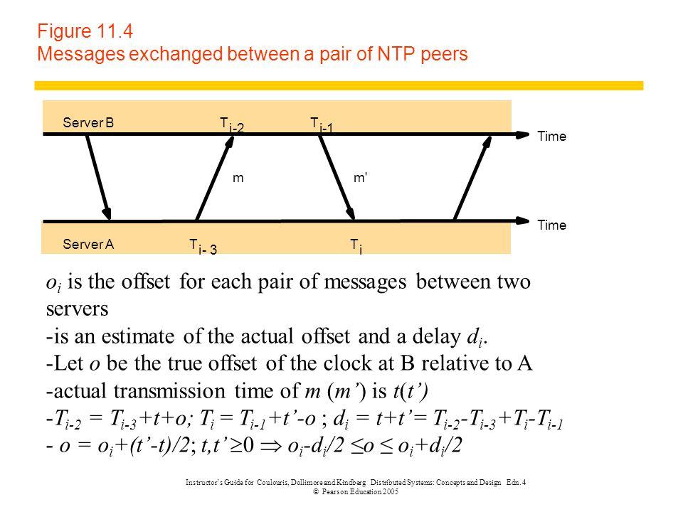 Figure 11.4 Messages exchanged between a pair of NTP peers