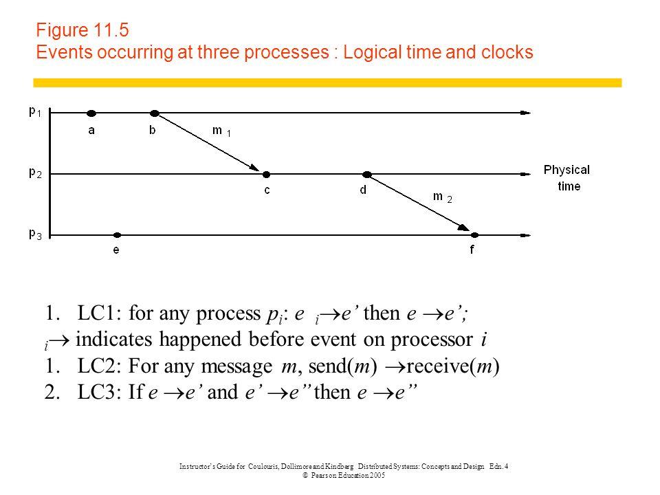 LC1: for any process pi: e ie' then e e';