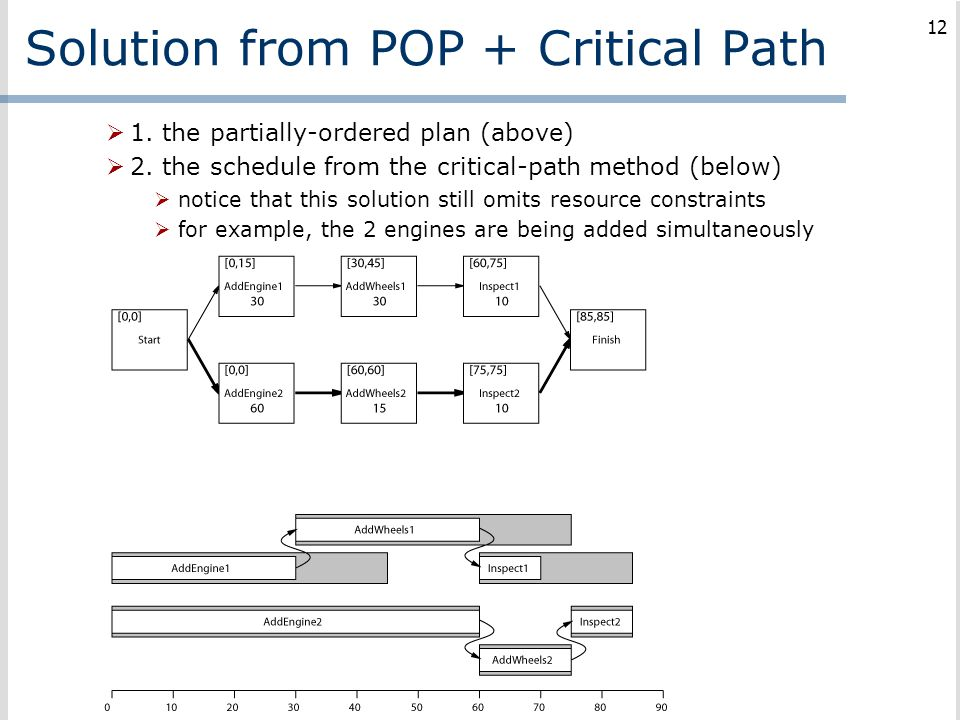 Solution from POP + Critical Path