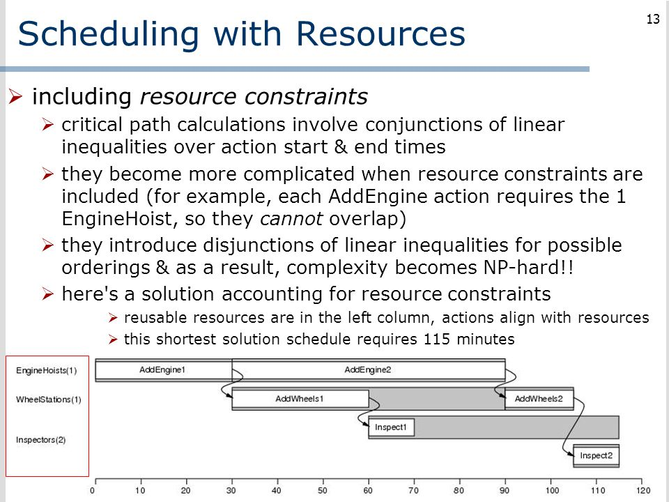 Scheduling with Resources