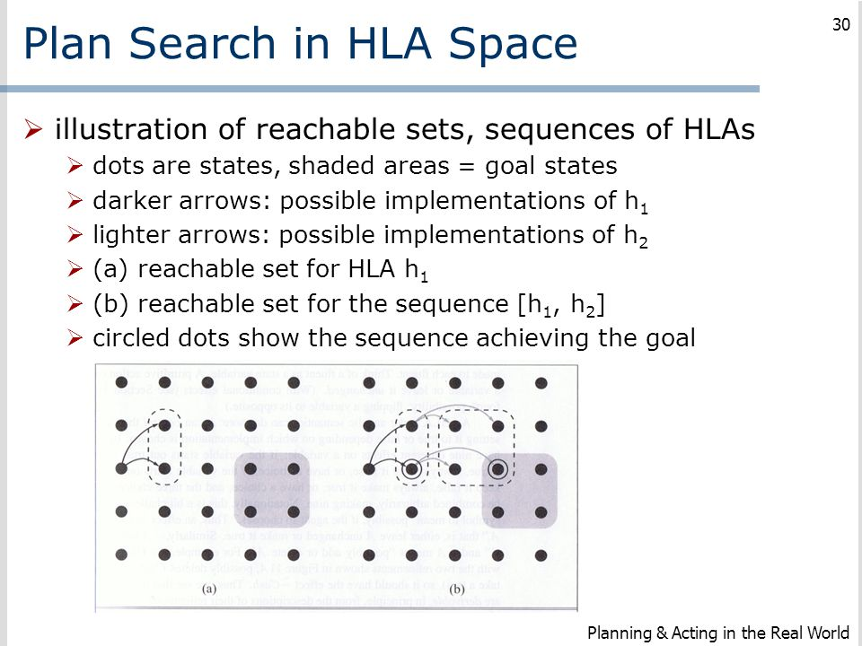 Plan Search in HLA Space