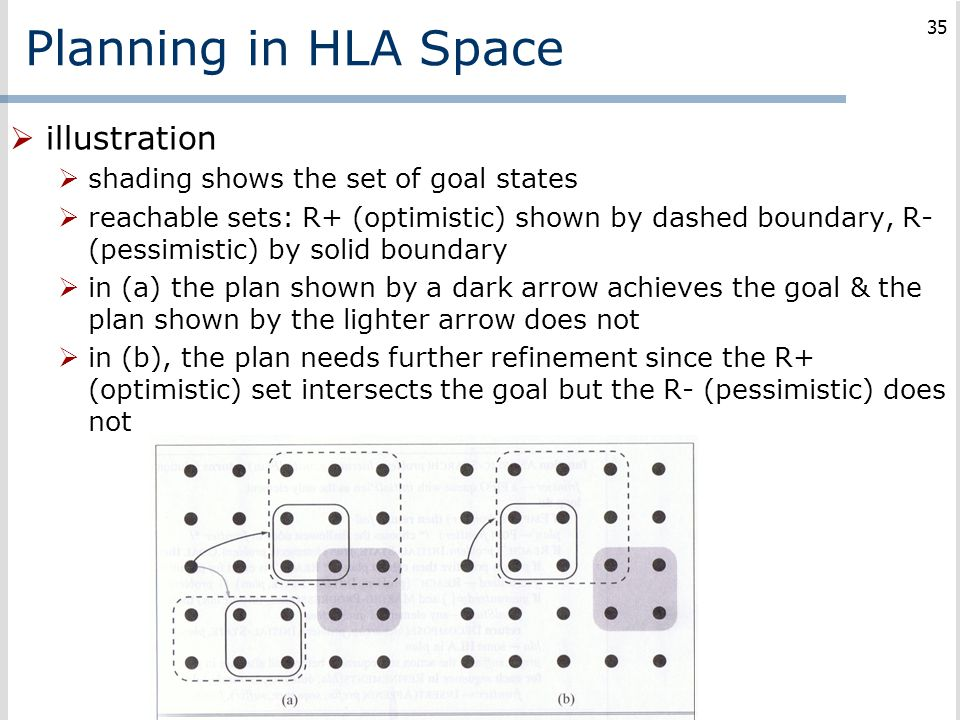 Planning in HLA Space illustration
