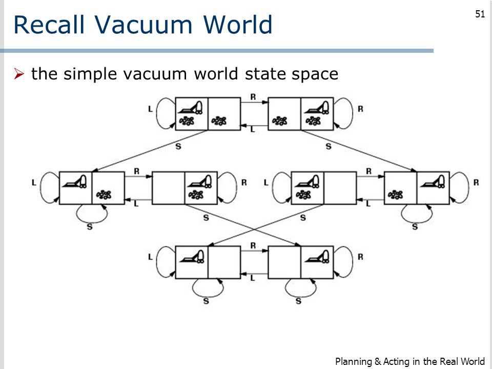 Recall Vacuum World the simple vacuum world state space