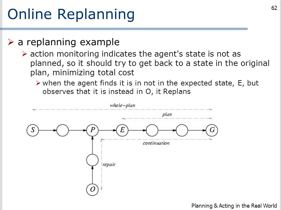 Online Replanning a replanning example