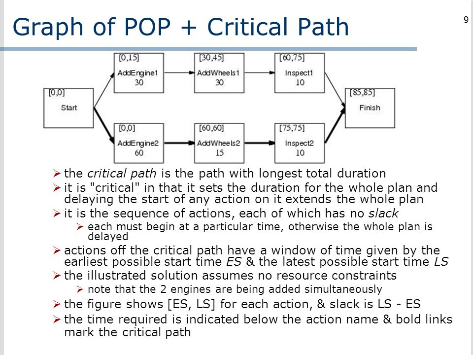 Graph of POP + Critical Path