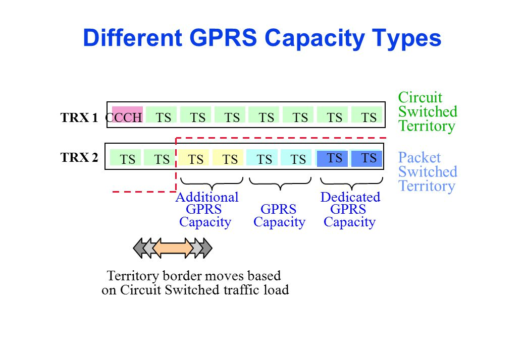 Different GPRS Capacity Types