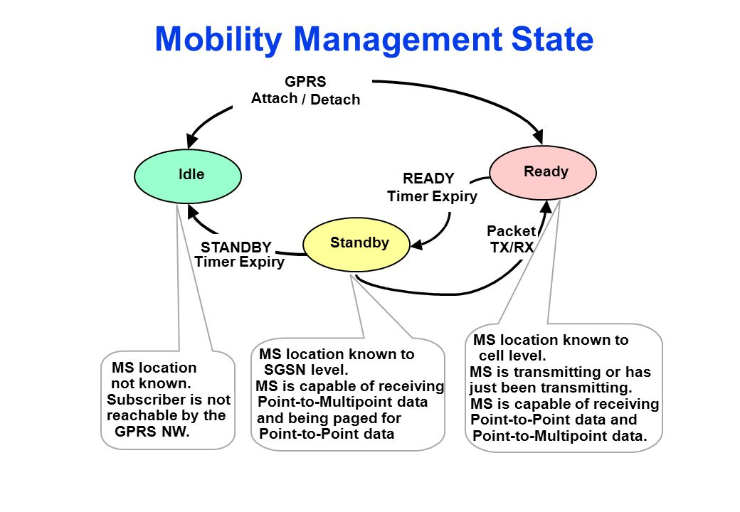 Mobility Management State