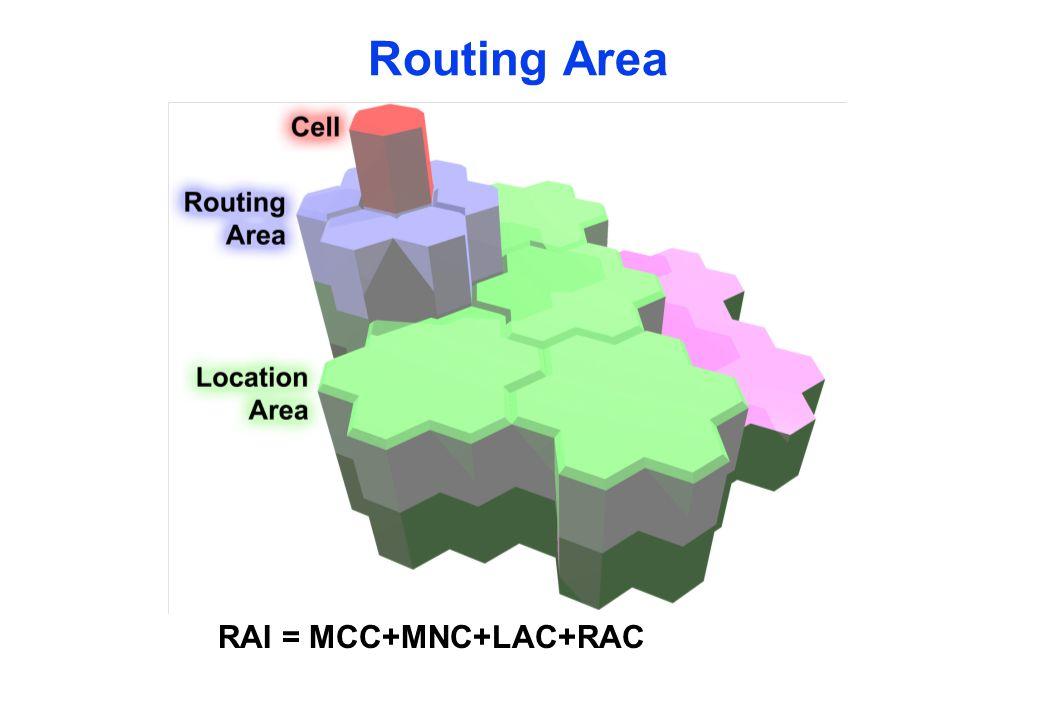Routing Area RAI = MCC+MNC+LAC+RAC