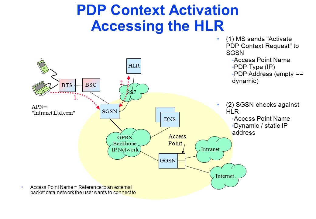 PDP Context Activation Accessing the HLR